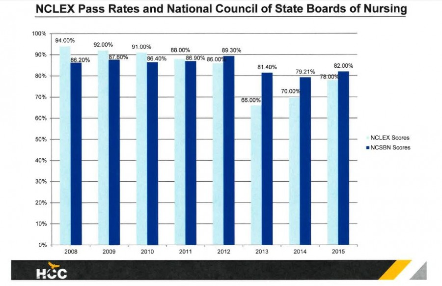 This graph shows the passing rates of Houston Community College's nursing program graduates on the NCLEX Registered Nurse licensing exam, compared to the national average for the past eight years. For the past three years, HCC has fallen below the minimum requirement of 80 percent passing, and the college's nursing program is now on probation. The average national pass rate is in dark blue, while HCC's pass rate is in light blue.