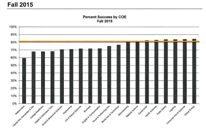 This graph shows the student pass rate by subject area at HCC. Smaller programs tend to have higher pass rates. Vice Chancellor of Student Services Kimberley Beatty noted at at a tustee meeting Feb. 16 that 80 percent of students passing a course with an A, B, or C grade is considered a successful pass rate.